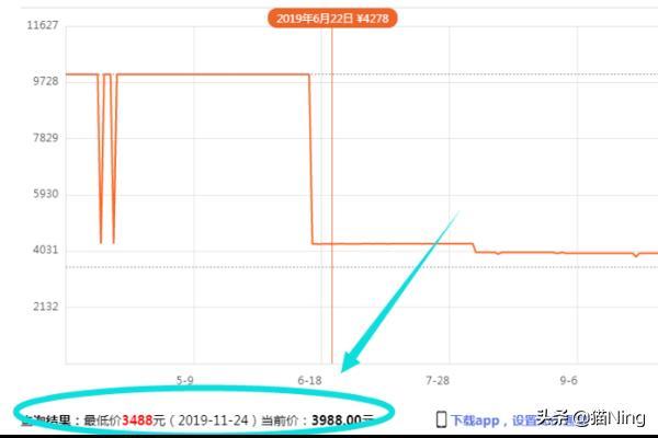 怎么查询淘宝商品近期价格变化趋势?