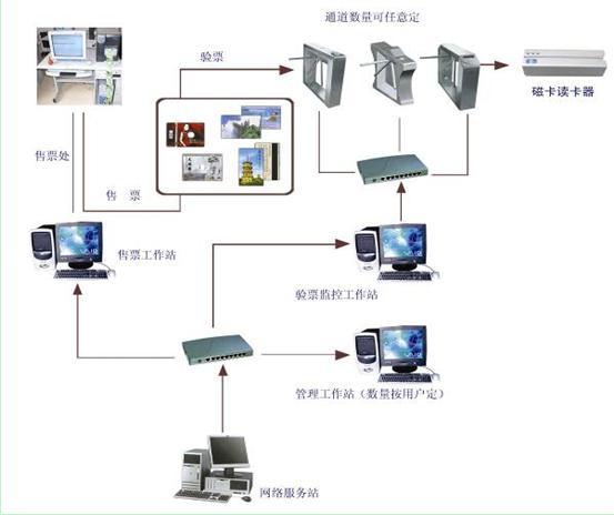 电子门票系统的原理